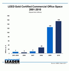 10,000 Commercial Green Building Projects Have Now Earned LEED Ratings