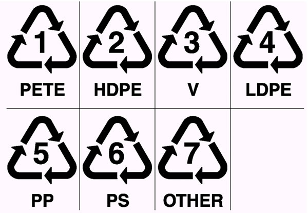 Recycling Symbols for Plastics