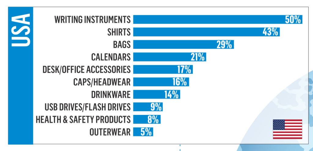 top ad specialty items in 2012