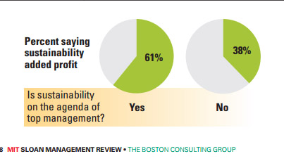 New MIT Study Shows Direct Correlation Between Management Support for Sustainability and Profitability.