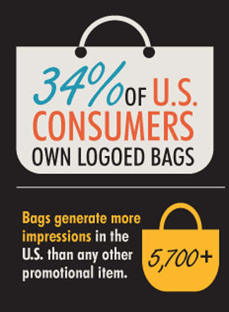 facts about promotional tote bags